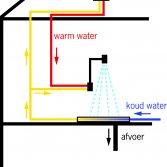 ACO ShowerDrain X Warmte besparende douchegoot