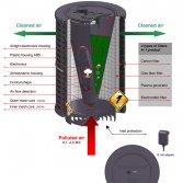PlasmaMade luchtzuiverings filter GUC1314
