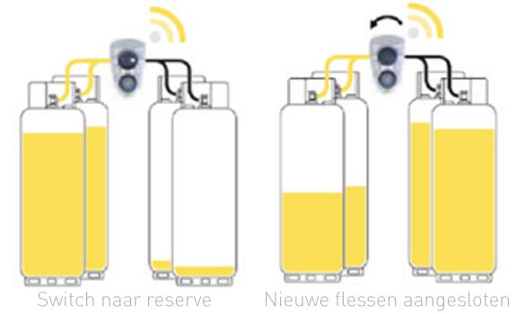 Slim systeem voor een gashaard op propaangas - propaanflessen #propaangas #gasloos #haard #gashaard