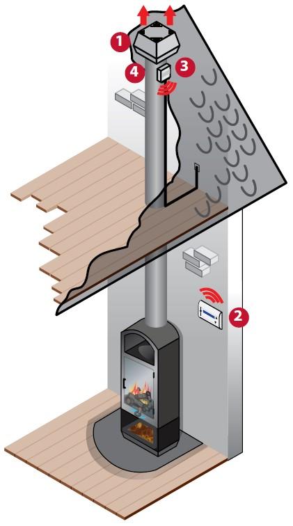 inatherm rookgasventilator houtkachel en haard
