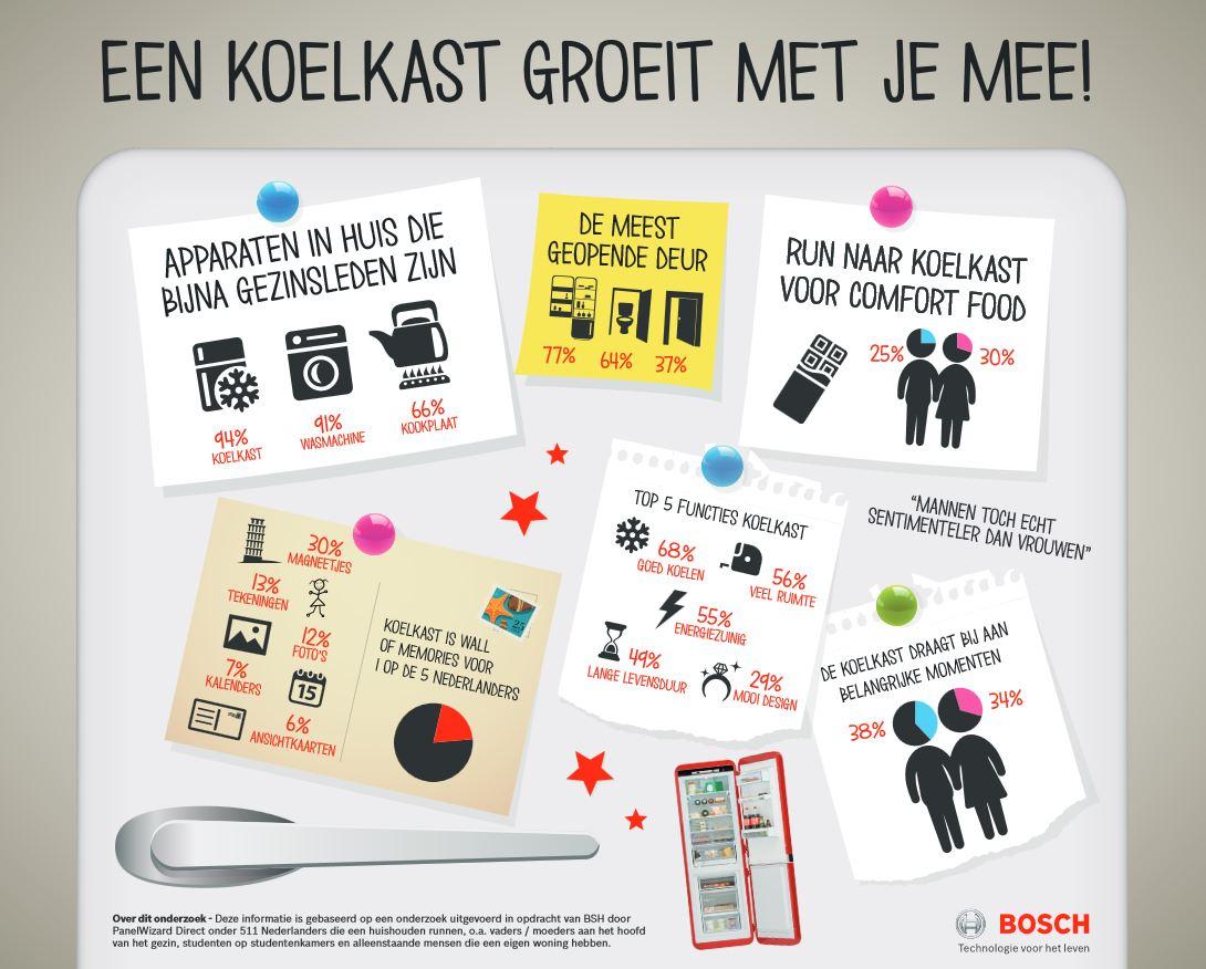 Infographic: Koelkast meest gewaardeerde gezinslid in Nederland: 94% van de Nederlanders vindt de koelkast het meest onmisbare apparaat in huis. Koelkastdeur vaakst geopende deur in huis. Een op de vijf Nederlanders gebruikt koelkast als 'wall of memories'