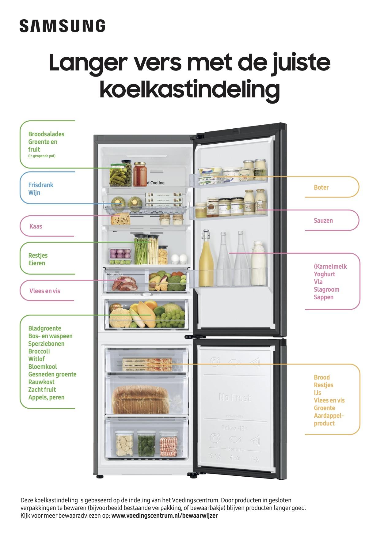 Bewaarwijzer koelkast - voedingscentrum #koelkast #indelen #bewaartips #voedselverspilling