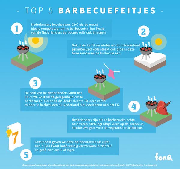 BBQ feitjes