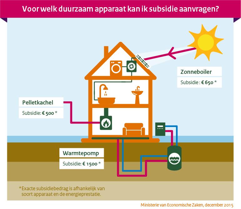 Infographic subsidie duurzame apparaten in huis. Bron Economische Zaken