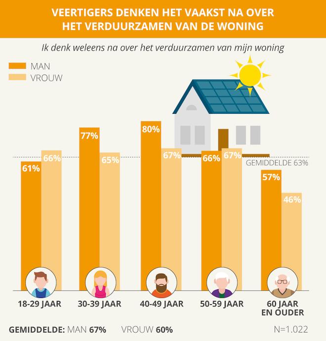 Energie besparende tips voor thuis