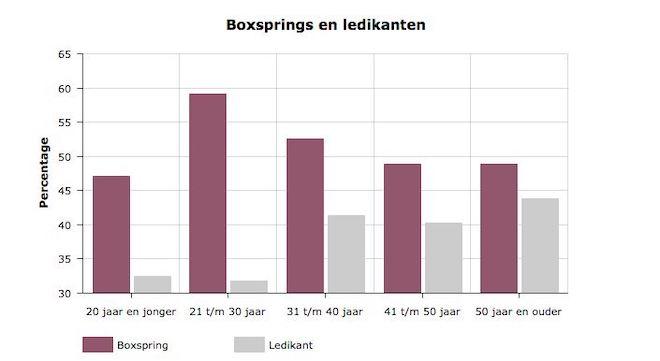 Onderzoek naar de nederlandse slaapkamer nieuws for Woonmagazines nederland