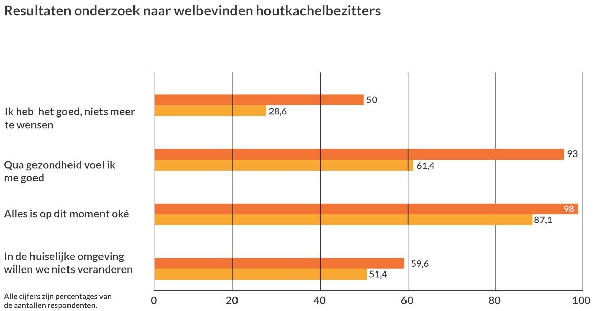 Resultaten onderzoek naar welbevinden houtkachelbezitters #houtkachels #onderzoek